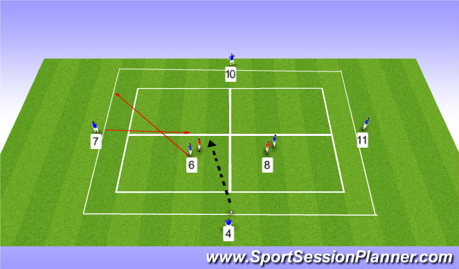 Football/Soccer Session Plan Drill (Colour): Rotation in midfield (part)