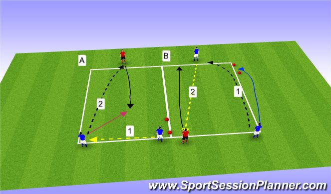 Football/Soccer Session Plan Drill (Colour): Technical - 1v1, 2v1 front back side