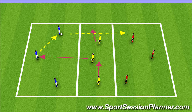 Football/Soccer Session Plan Drill (Colour): 3v3v3 Transfer