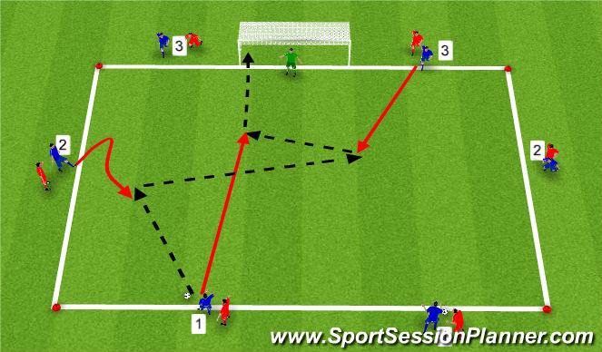 Football/Soccer Session Plan Drill (Colour): 3 á móti 3.