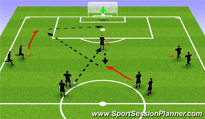 Football/Soccer Session Plan Drill (Colour): Attacking Combinations