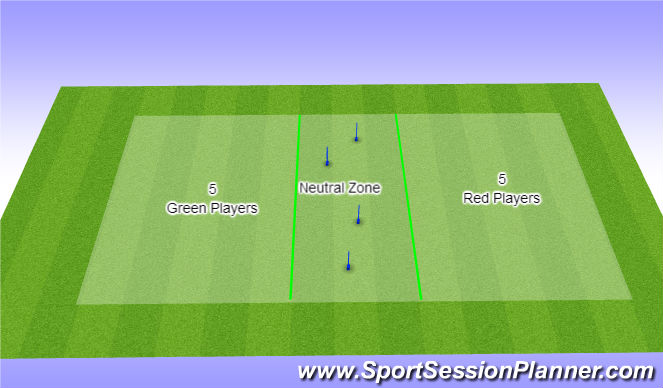 Football/Soccer Session Plan Drill (Colour): Threw ball, neutral zone game