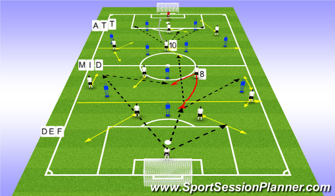 Football/Soccer Session Plan Drill (Colour): Attacking 1/3