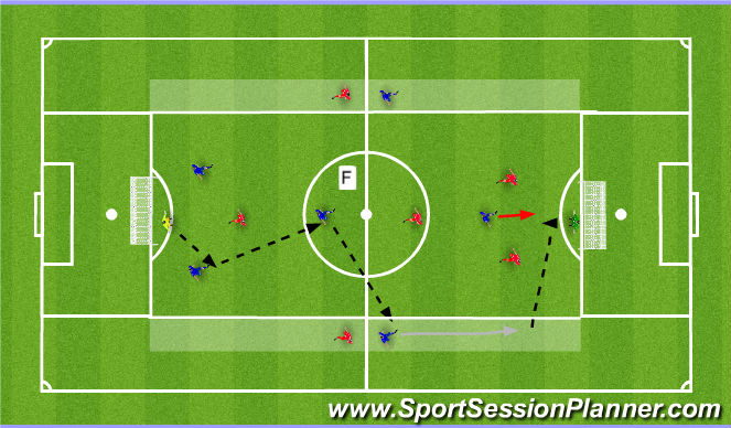 Football/Soccer Session Plan Drill (Colour): SSG - Switching Play Phase