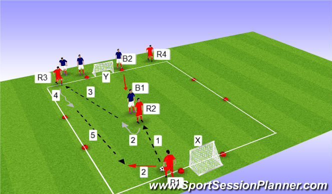 Football/Soccer Session Plan Drill (Colour): 3v2 BTG game