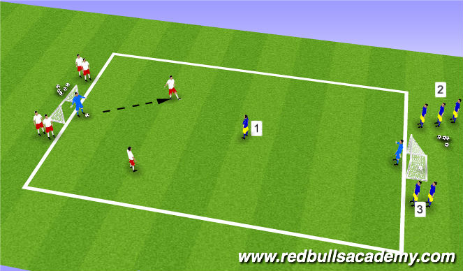 Football/Soccer Session Plan Drill (Colour): Main Theme - 2v1 To Goal