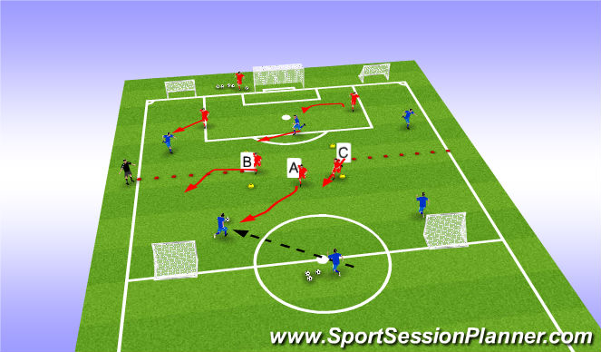 Football/Soccer Session Plan Drill (Colour): 3 vs 2 transition part 2- defensive pressure