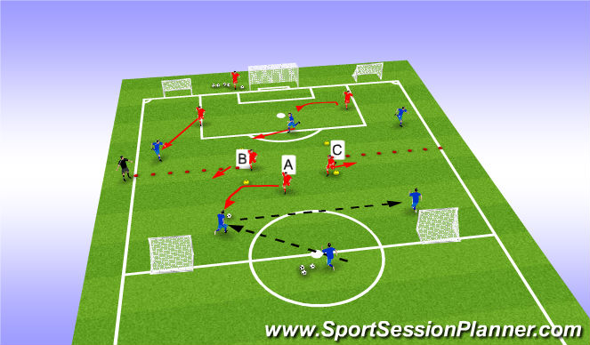 Football/Soccer Session Plan Drill (Colour): 3vs2 transition part 2B defensive pressure