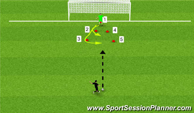 Football/Soccer Session Plan Drill (Colour): Down and into line