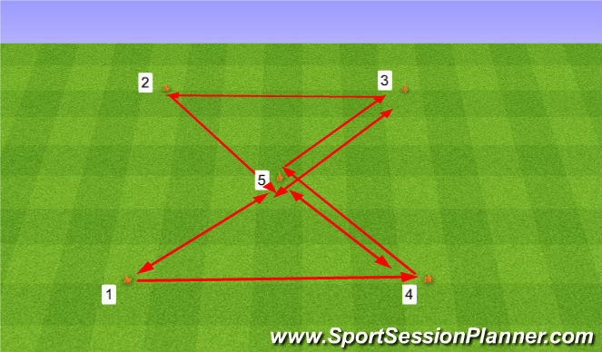 Football/Soccer Session Plan Drill (Colour): Hourglass. Klepsydra.