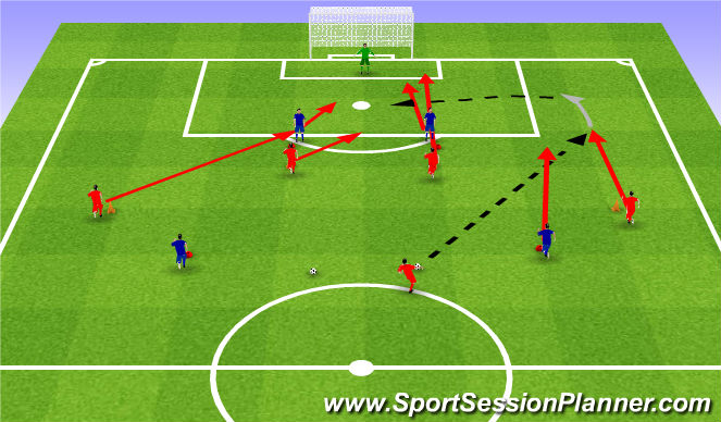 Football/Soccer Session Plan Drill (Colour): Cross under favourable conditions 4v3. Wrzucenie piłki w sprzyjających warunkach 4v3.