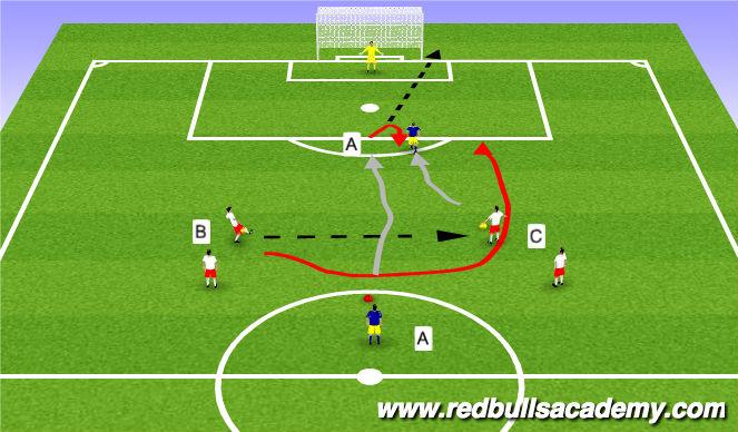 Football/Soccer Session Plan Drill (Colour): 1v1s / 2v1s