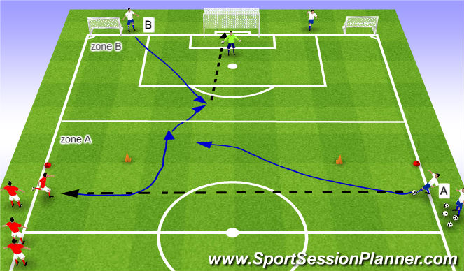Football/Soccer Session Plan Drill (Colour): SSA 1v1+1