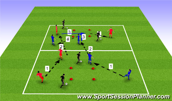 Football/Soccer Session Plan Drill (Colour): Playing forwards practice