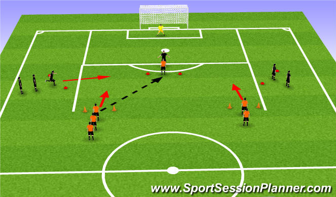 Football/Soccer Session Plan Drill (Colour): 3 vs 2  to goal