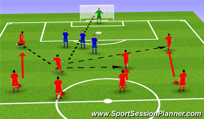 Football/Soccer Session Plan Drill (Colour): Free Kicks - direct and 3 options