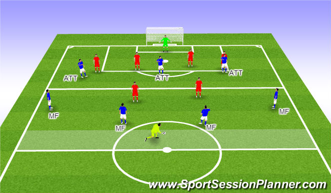 Football/Soccer Session Plan Drill (Colour): Building from Midfield