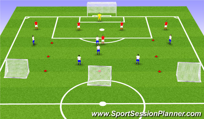 Football/Soccer Session Plan Drill (Colour): Att 3rd possession at goal