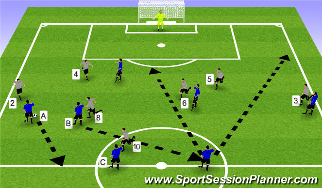 Football/Soccer Session Plan Drill (Colour): Defensive transition after building attack is loss in own half