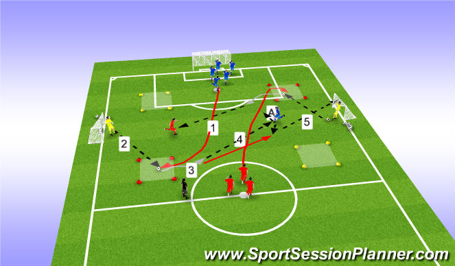 Football/Soccer Session Plan Drill (Colour): Shooting drill with a give an go