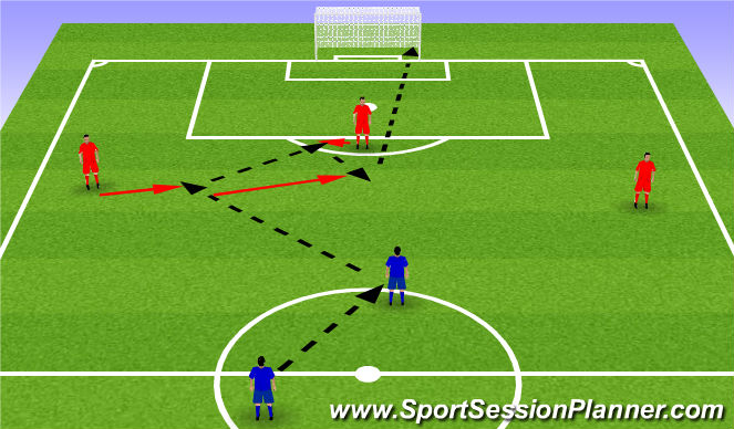Football/Soccer Session Plan Drill (Colour): Unopposed combination & finishing