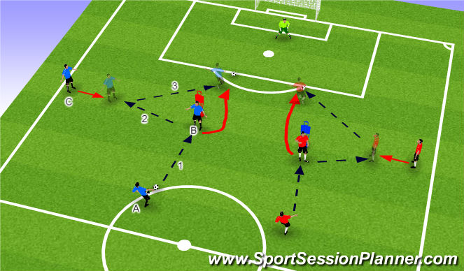 Football/Soccer Session Plan Drill (Colour): no look flick give and go shot