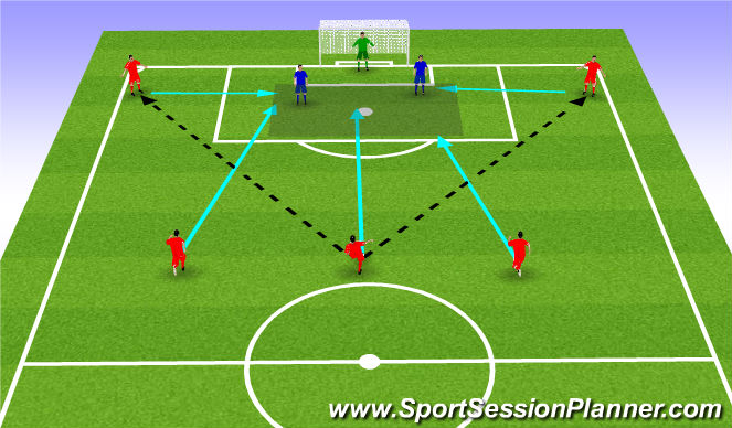 Football/Soccer Session Plan Drill (Colour): Add defenders