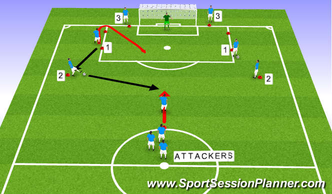 Football/Soccer Session Plan Drill (Colour): Attacking Play and Defending