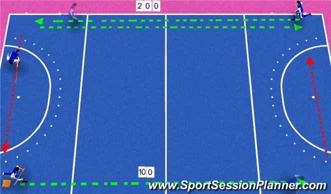 Hockey Session Plan Drill (Colour): Scottish Hockey U21s/Develoment