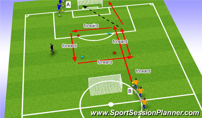 Football/Soccer Session Plan Drill (Colour): Dribbling/Cuts