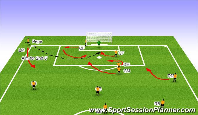 Football/Soccer Session Plan Drill (Colour): Corner Kick 2 - L