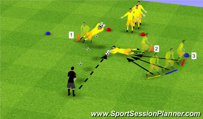 Football/Soccer Session Plan Drill (Colour): Short Dives, Turn, Step & Dive