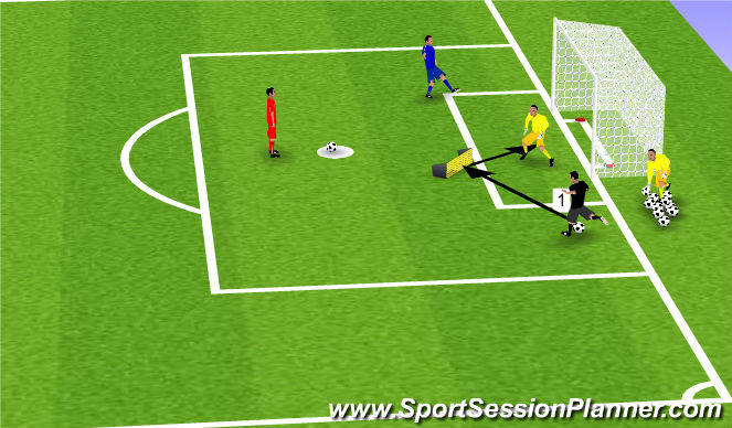 Football/Soccer Session Plan Drill (Colour): Near Post Rebounds