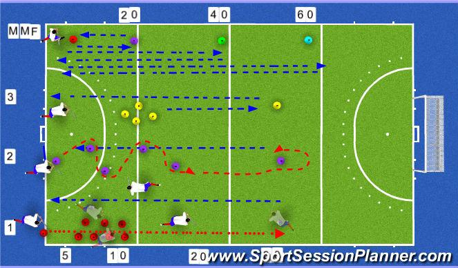 Hockey Session Plan Drill (Colour): Scottish Hockey Men's U21/Develoment