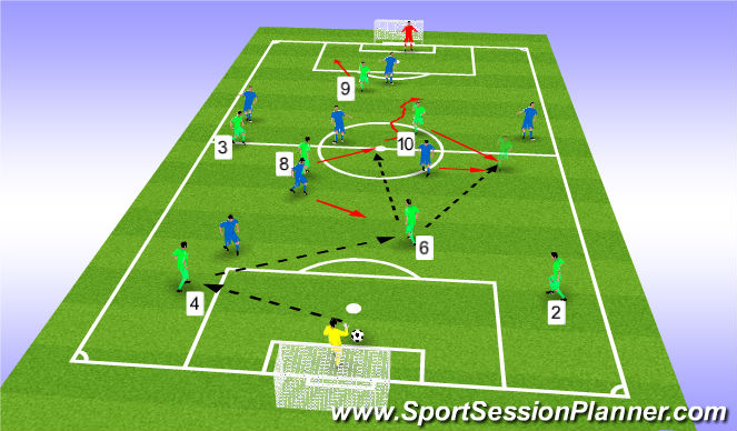 Football/Soccer Session Plan Drill (Colour): 7 v 7 2nd phase