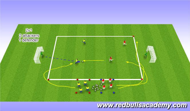 Football/Soccer Session Plan Drill (Colour): Technical 2v2 + Recovery Runner.