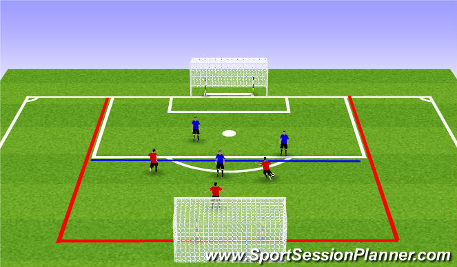Football/Soccer Session Plan Drill (Colour): 3v3 Finish from Distance