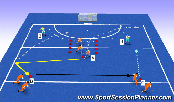 Hockey Session Plan Drill (Colour): overtal 3v1