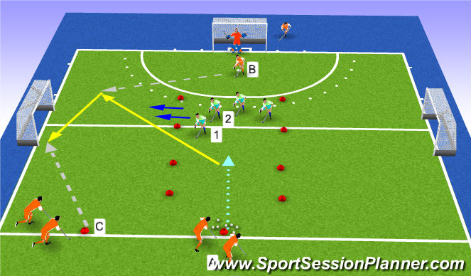 Hockey Session Plan Drill (Colour): 3v2 lengte/transfer