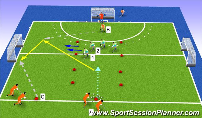 Hockey Session Plan Drill (Colour): 3v2 lengte/transfer
