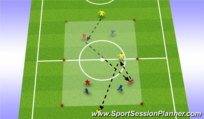 Football/Soccer Session Plan Drill (Colour): 3v3 + 3 Muli directional game