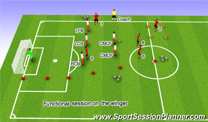 Football/Soccer Session Plan Drill (Colour): Wing Play: Getting Behind the Fullback