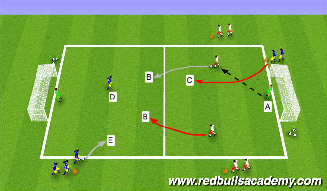 Football/Soccer Session Plan Drill (Colour): Skill Practice (2v1-3v2 Transition)