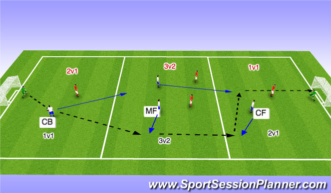 Football/Soccer Session Plan Drill (Colour): creating
