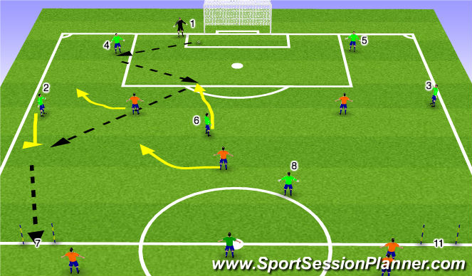 Football/Soccer Session Plan Drill (Colour): Stage 3 ESSG