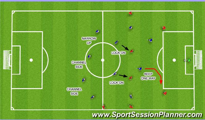 Football/Soccer Session Plan Drill (Colour): Opposition Short GK