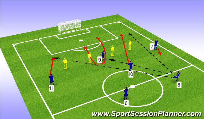 Football/Soccer Session Plan Drill (Colour): Attacking movement to penetrate