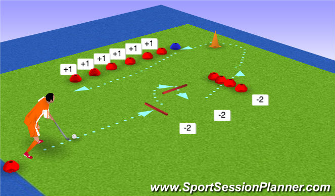 Hockey Session Plan Drill (Colour): 3. Grip bij lift/chop
