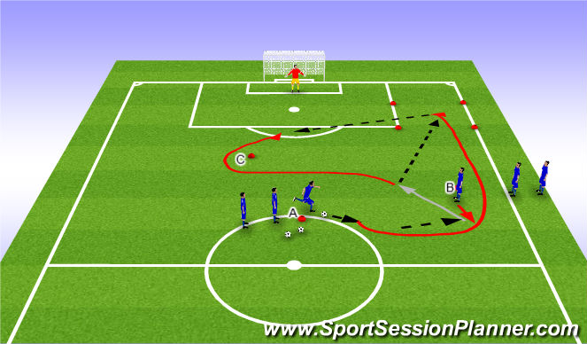 Football/Soccer Session Plan Drill (Colour): Overlap Cross & Finish