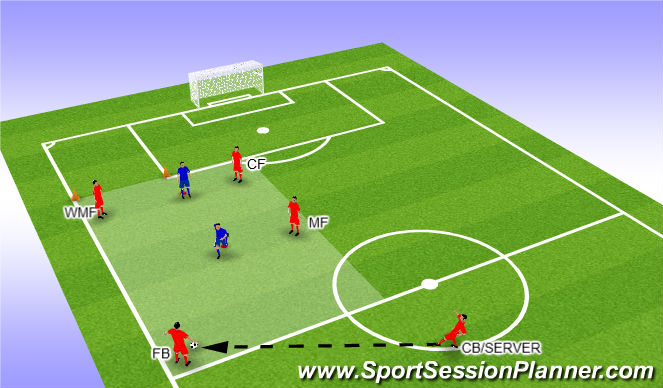 Football/Soccer Session Plan Drill (Colour): Fuction